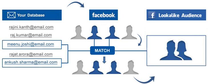 lookalike-publik-facebook